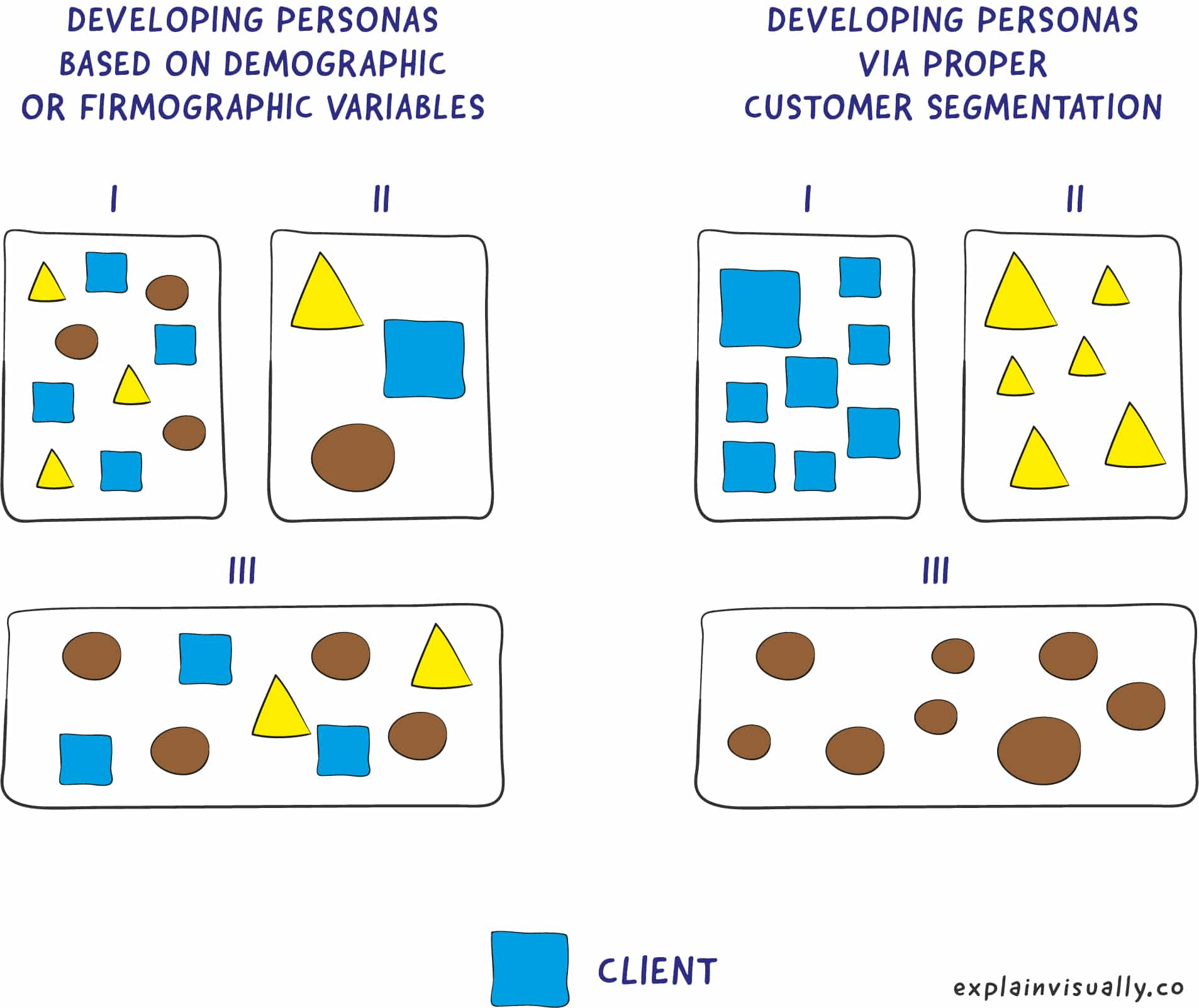 different shapes shown as methaphors for bad personas and good customer segmentation